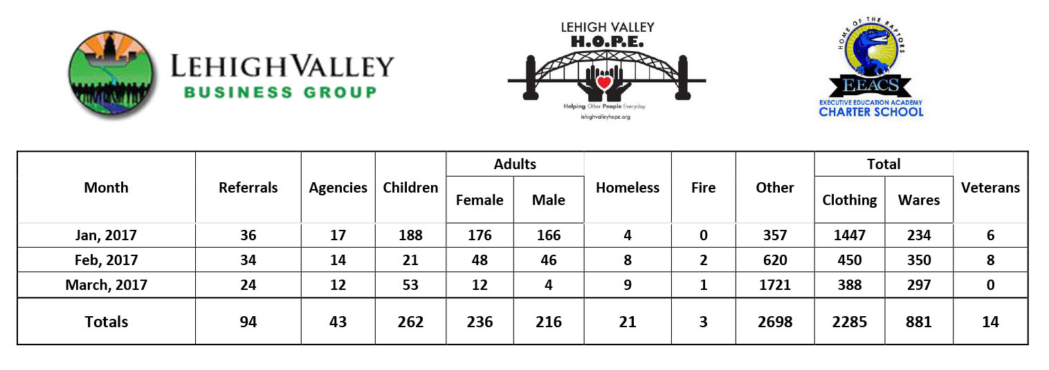 Lehigh Valley HOPE Results, May 2017